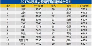 Q3薪酬报告:郑州的平均薪酬为? IT行业发展最迅猛的是?