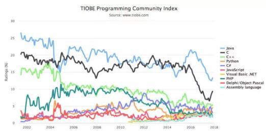 11月编程语言排行榜:Python逆袭C#上升到第4